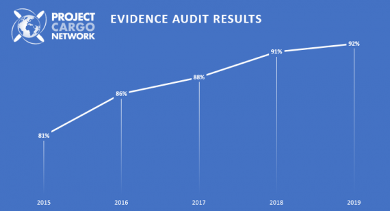 PCN Evidence Audit 2019